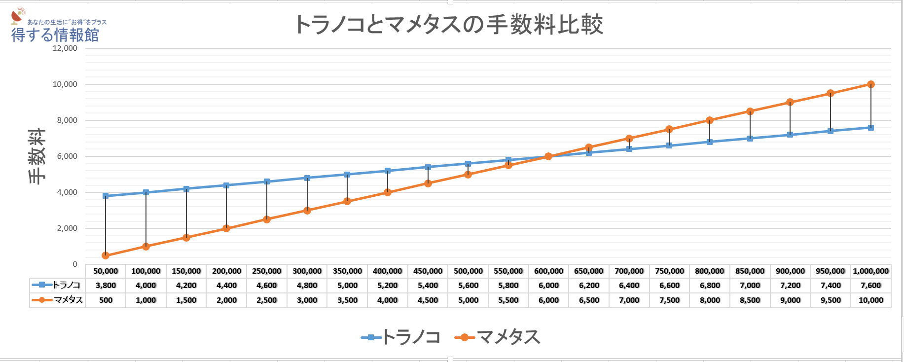トラノコとマメタスの手数料比較