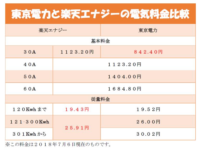 東京電力と楽天エナジーの電気料金比較